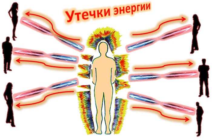Энергетические нити, по которым идёт отток или приток энергии